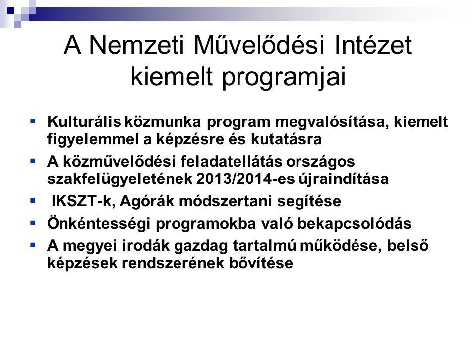 A Nemzeti Művelődési Intézet kiemelt programjai