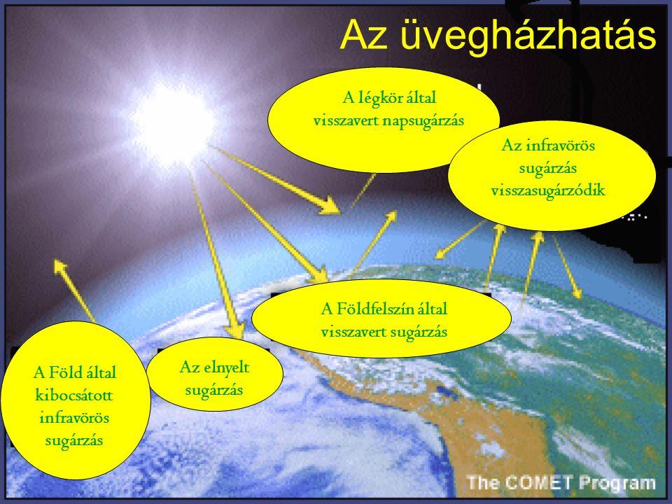 Az üvegházhatás A légkör által visszavert napsugárzás