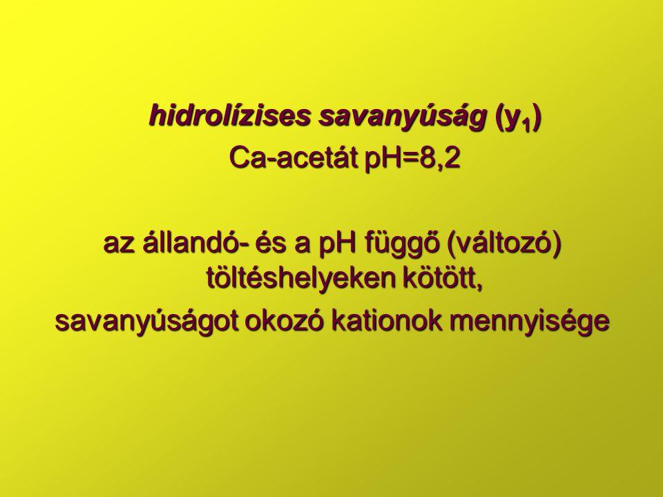 hidrolízises savanyúság (y1) Ca-acetát pH=8,2