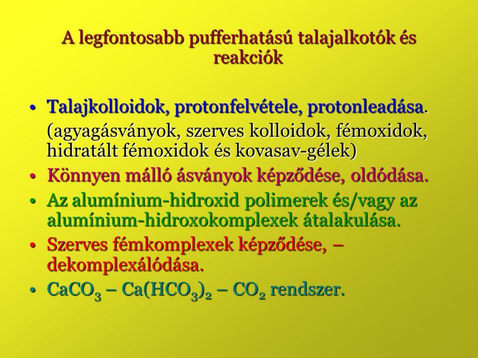 A legfontosabb pufferhatású talajalkotók és reakciók