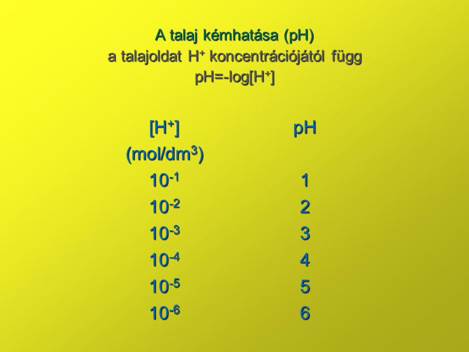 a talajoldat H+ koncentrációjától függ