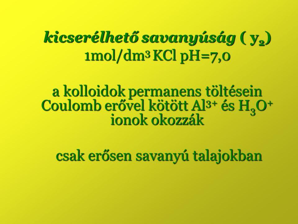 kicserélhető savanyúság ( y2) 1mol/dm3 KCl pH=7,0
