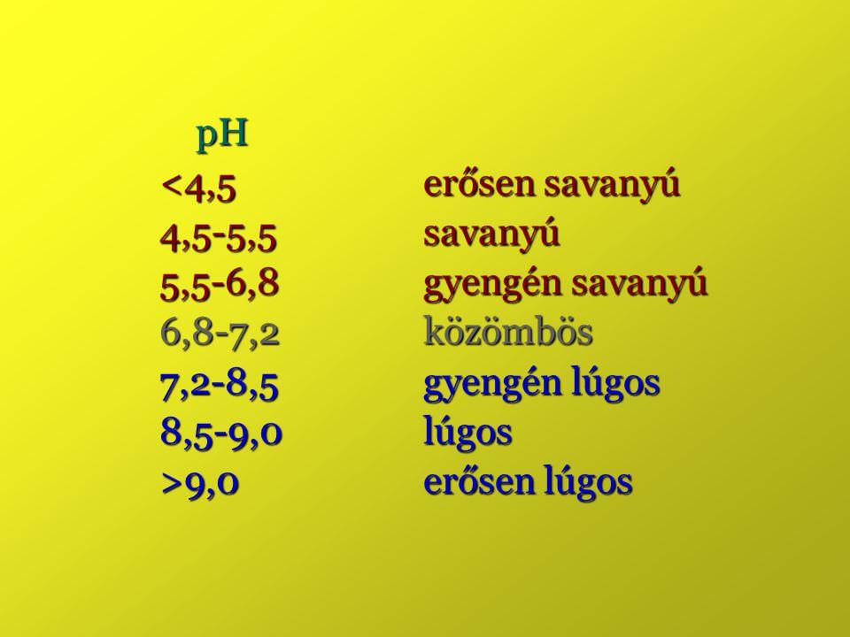 pH <4,5 erősen savanyú. 4,5-5,5 savanyú. 5,5-6,8 gyengén savanyú. 6,8-7,2 közömbös. 7,2-8,5 gyengén lúgos.