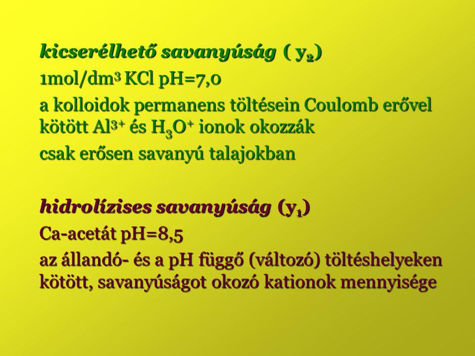 kicserélhető savanyúság ( y2)