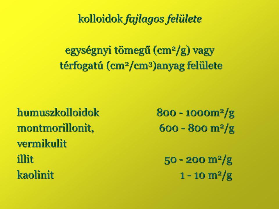 kolloidok fajlagos felülete egységnyi tömegű (cm2/g) vagy