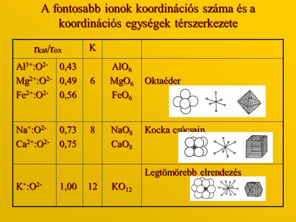 A fontosabb ionok koordinációs száma és a koordinációs egységek térszerkezete