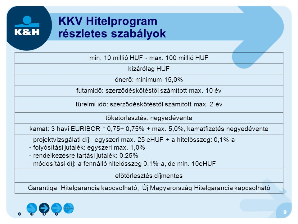 KKV Hitelprogram részletes szabályok