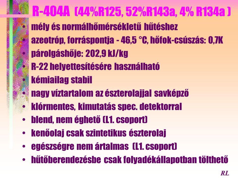 R-404A (44%R125, 52%R143a, 4% R134a ) mély és normálhőmérsékletű hűtéshez. azeotróp, forráspontja - 46,5 °C, hőfok-csúszás: 0,7K.