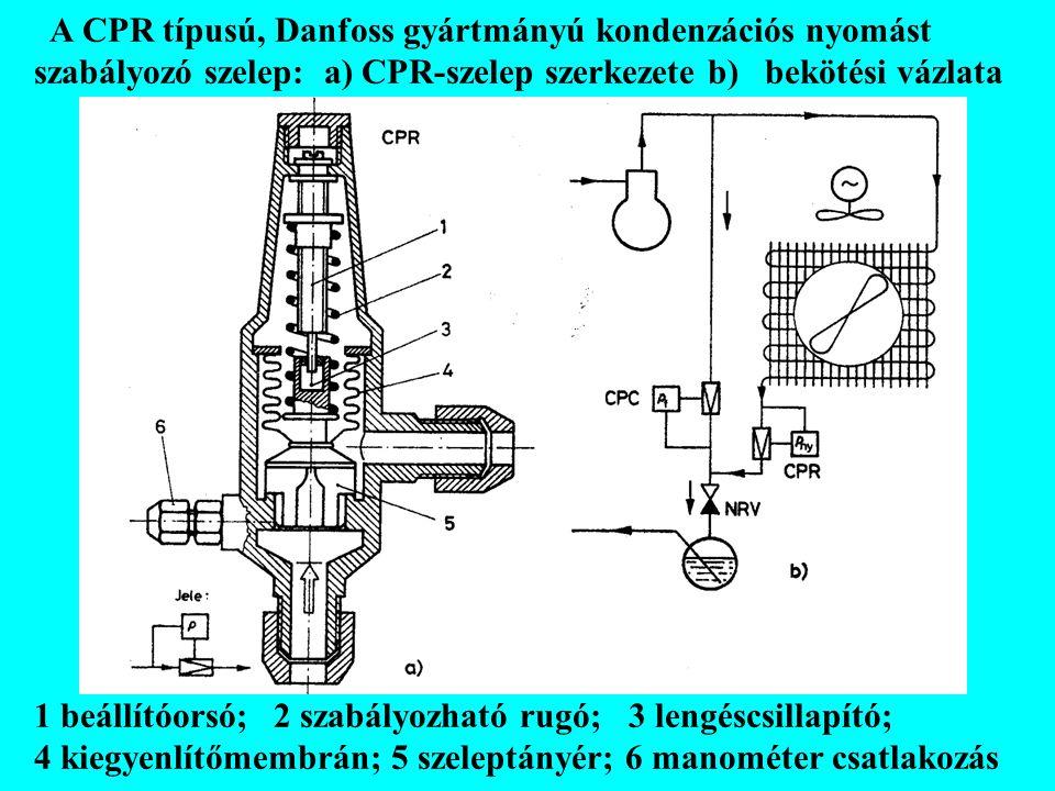 A CPR típusú, Danfoss gyártmányú kondenzációs nyomást szabályozó szelep: a) CPR-szelep szerkezete b) bekötési vázlata