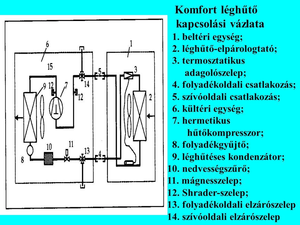 kapcsolási vázlata Komfort léghűtő 1. beltéri egység;