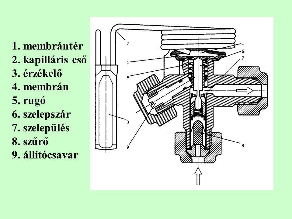 1. membrántér 2. kapilláris cső. 3. érzékelő. 4. membrán. 5. rugó. 6. szelepszár. 7. szelepülés.