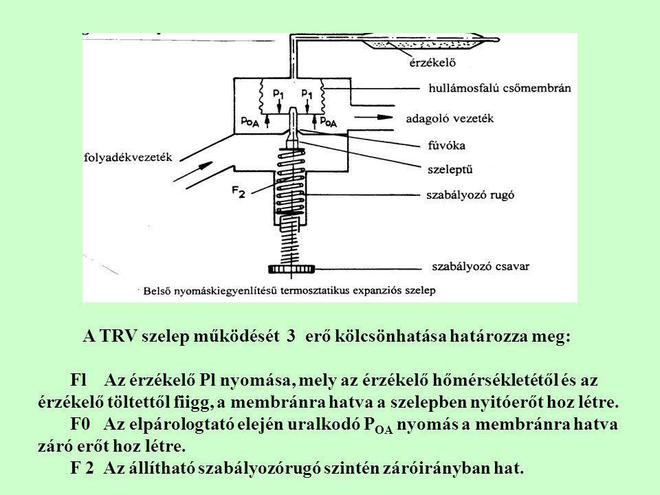 A TRV szelep működését 3 erő kölcsönhatása határozza meg: