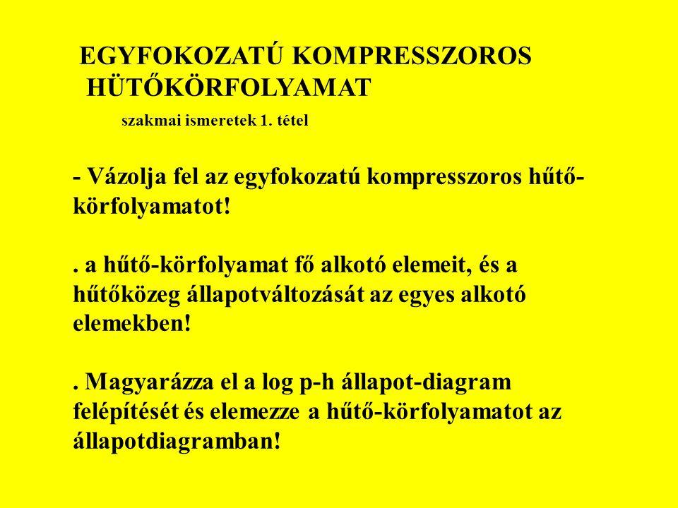 EGYFOKOZATÚ KOMPRESSZOROS HÜTŐKÖRFOLYAMAT