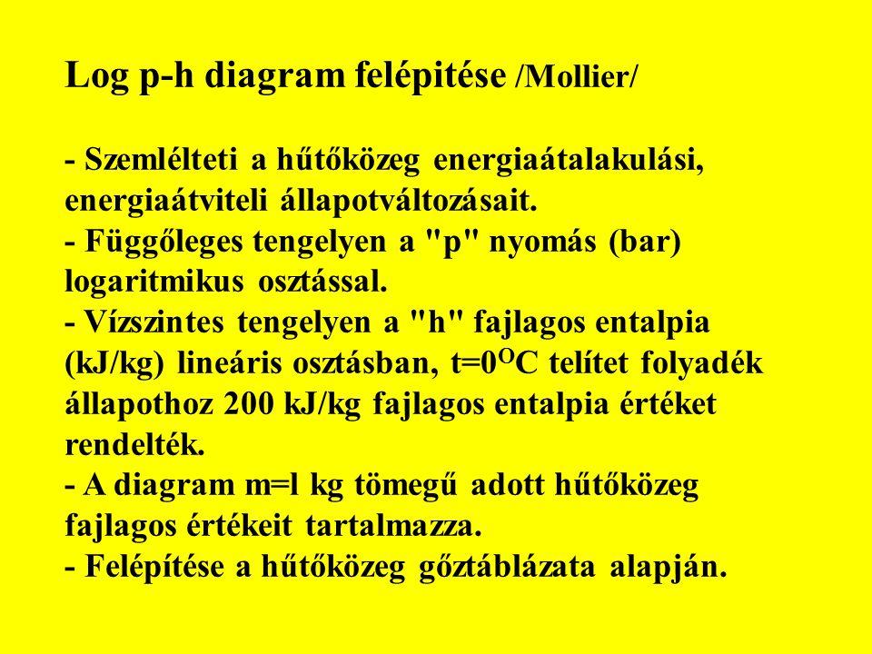 Log p-h diagram felépitése /Mollier/