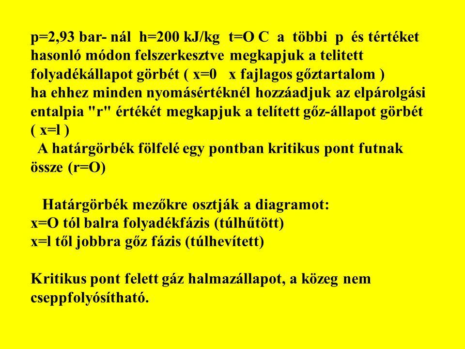 p=2,93 bar- nál h=200 kJ/kg t=O C a többi p és tértéket