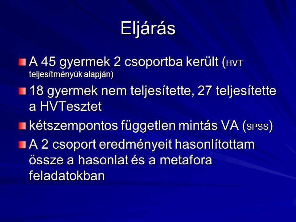 Eljárás A 45 gyermek 2 csoportba került (HVT teljesítményük alapján)