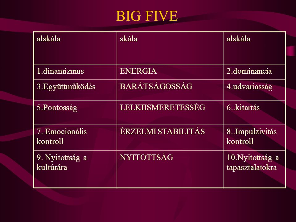 BIG FIVE alskála skála 1.dinamizmus ENERGIA 2.dominancia