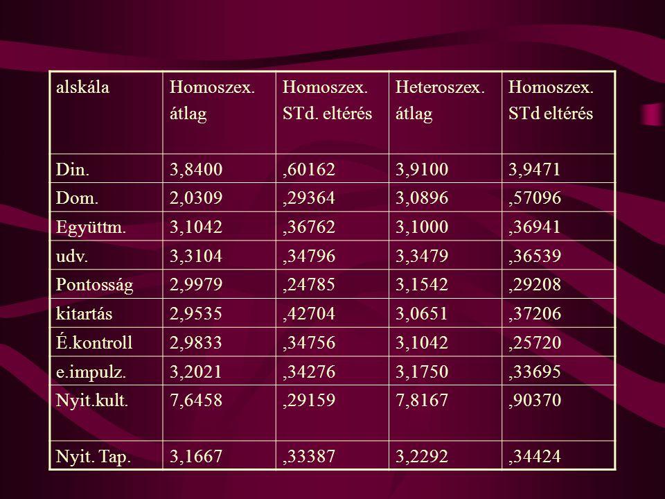 alskála Homoszex. átlag. STd. eltérés. Heteroszex. STd eltérés. Din. 3,8400. ,60162. 3,9100.