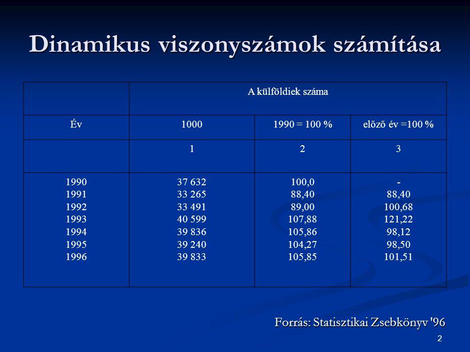 Dinamikus viszonyszámok számítása