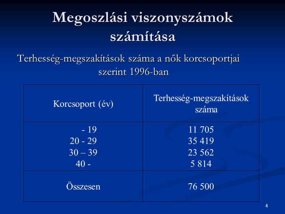 Megoszlási viszonyszámok számítása