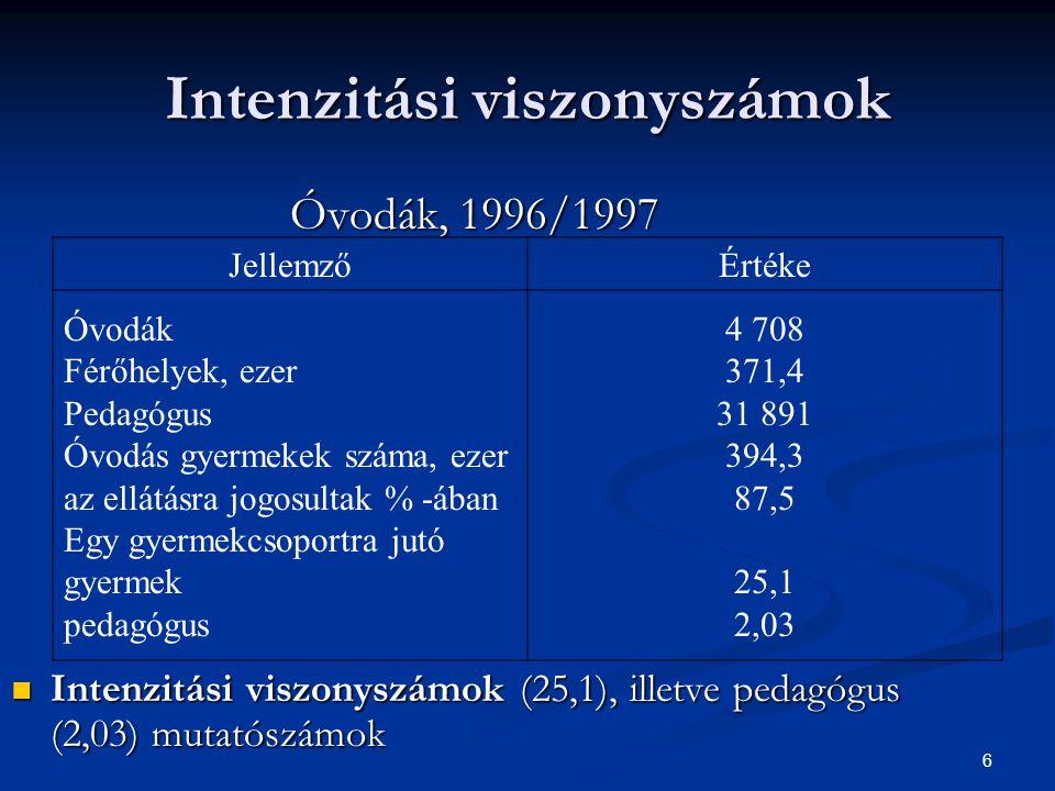 Intenzitási viszonyszámok