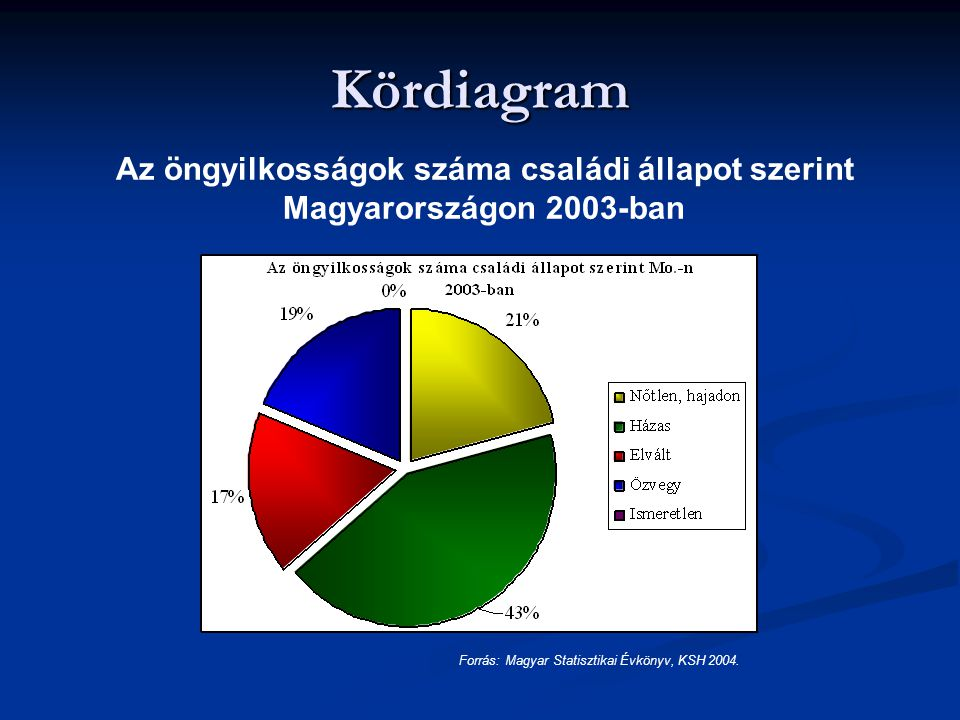 Kördiagram Az öngyilkosságok száma családi állapot szerint Magyarországon 2003-ban.