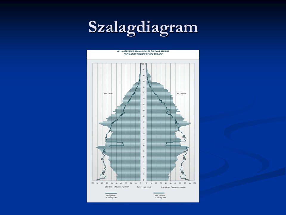 Szalagdiagram
