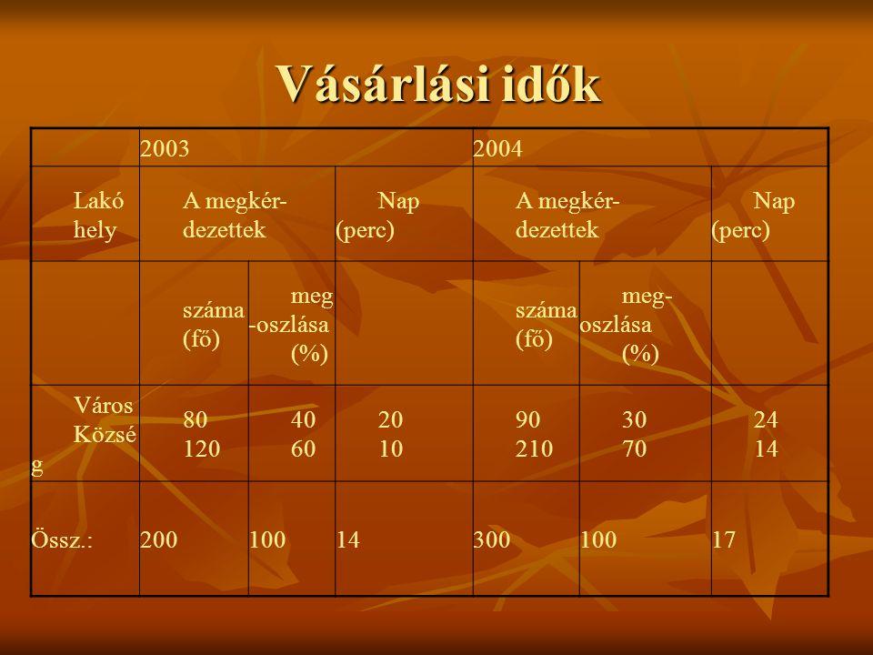 Vásárlási idők 2003 2004 Lakó hely A megkér- dezettek Nap (perc) száma