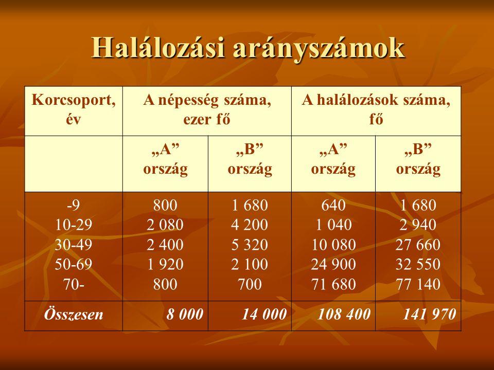 Halálozási arányszámok