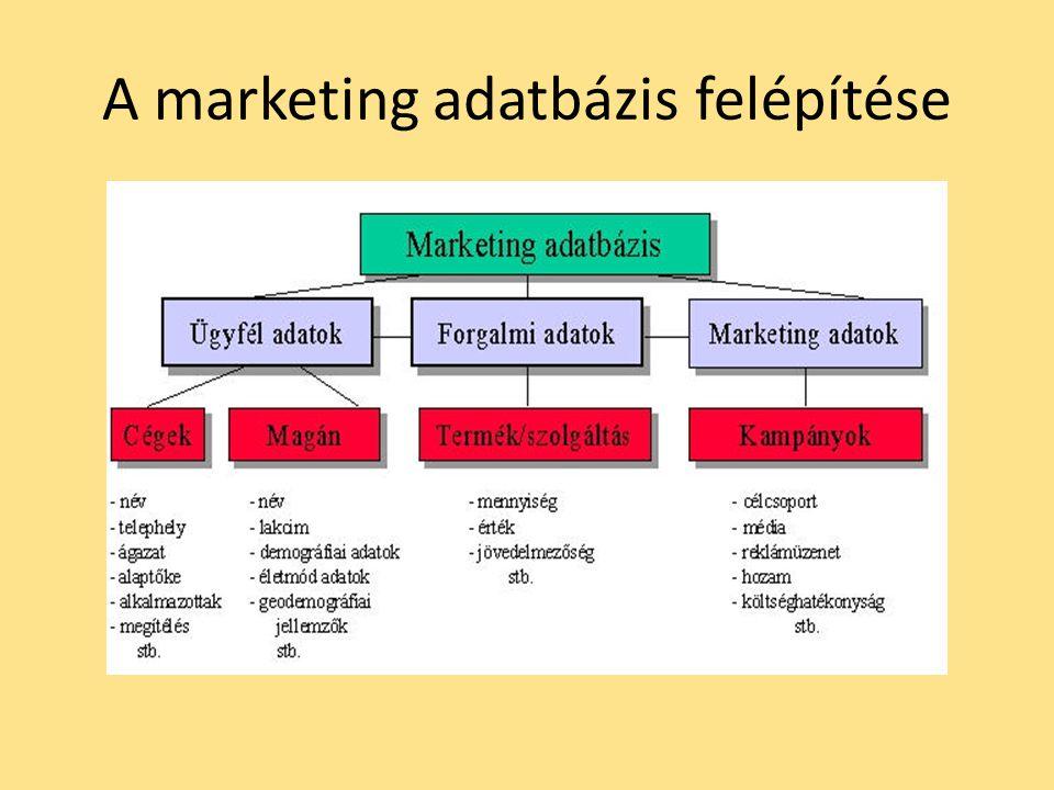 A marketing adatbázis felépítése