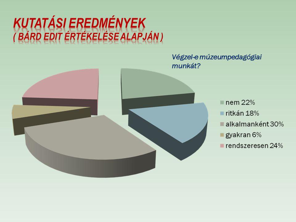 Kutatási eredmények ( Bárd Edit értékelése alapján )