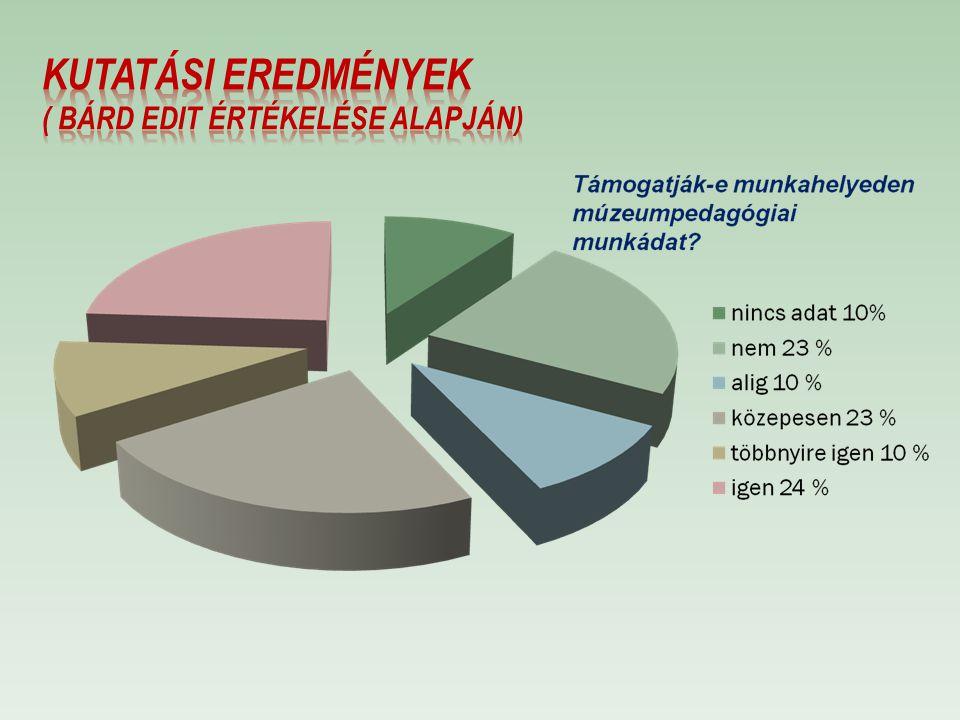 Kutatási eredmények ( Bárd Edit értékelése alapján)