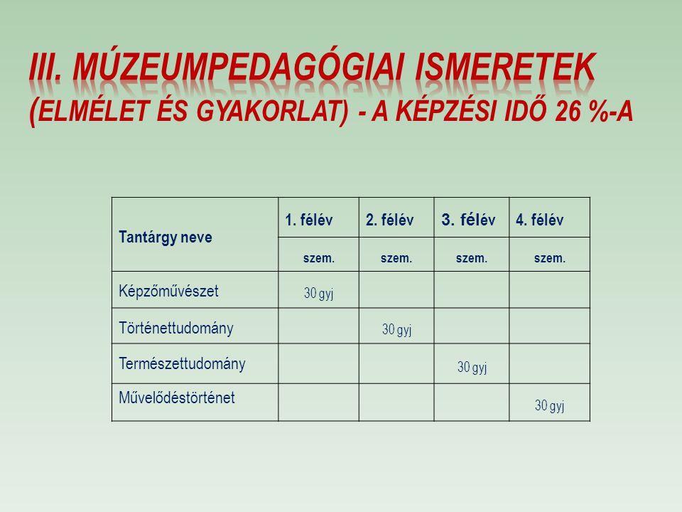 III. MÚZEUMPEDAGÓGIAI ISMERETEK (elmélet és gyakorlat) - a képzési idő 26 %-a