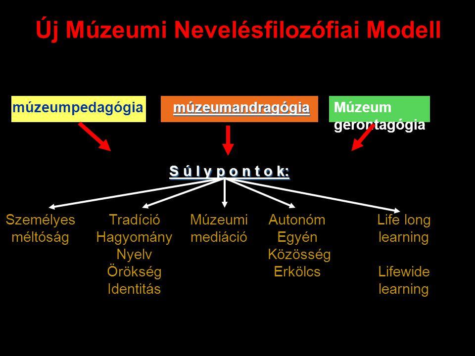 Új Múzeumi Nevelésfilozófiai Modell