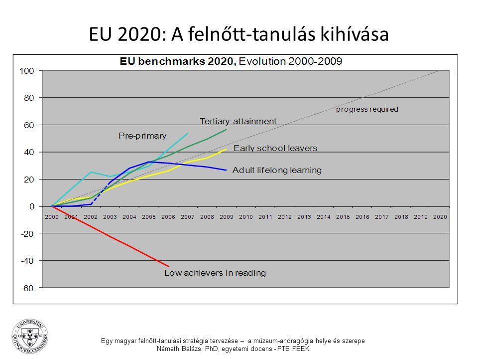 EU 2020: A felnőtt-tanulás kihívása