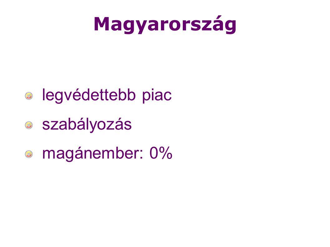 Magyarország legvédettebb piac szabályozás magánember: 0%