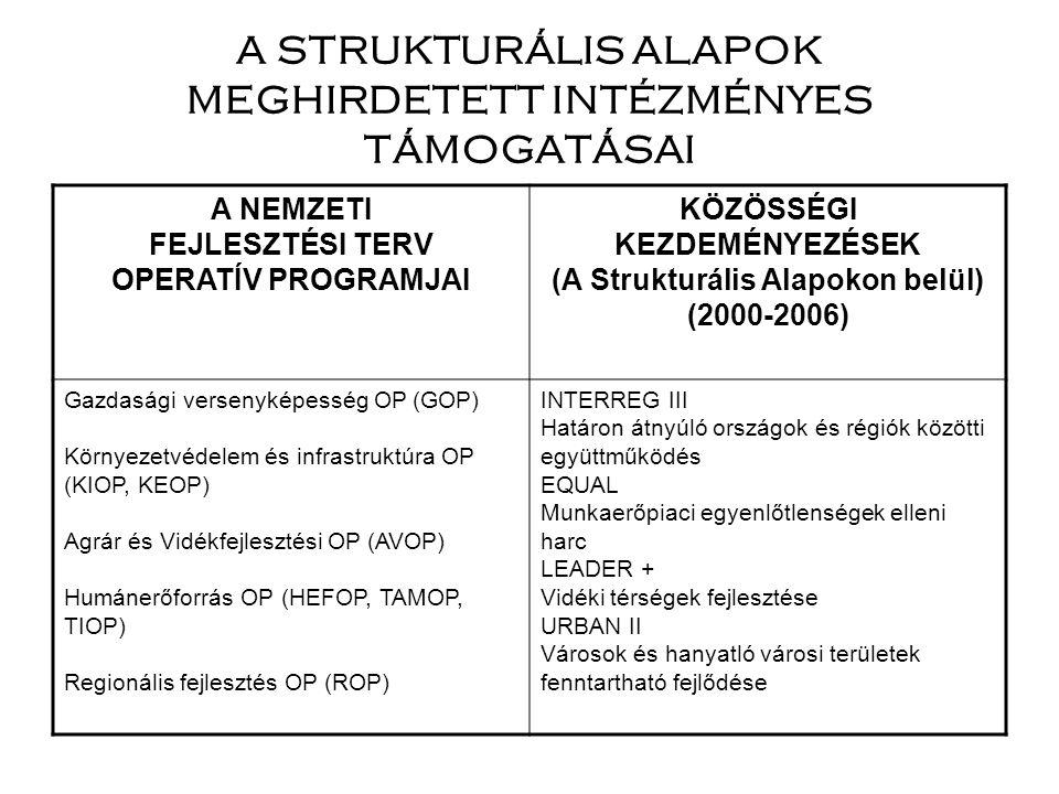 A STRUKTURÁLIS ALAPOK MEGHIRDETETT INTÉZMÉNYES TÁMOGATÁSAI