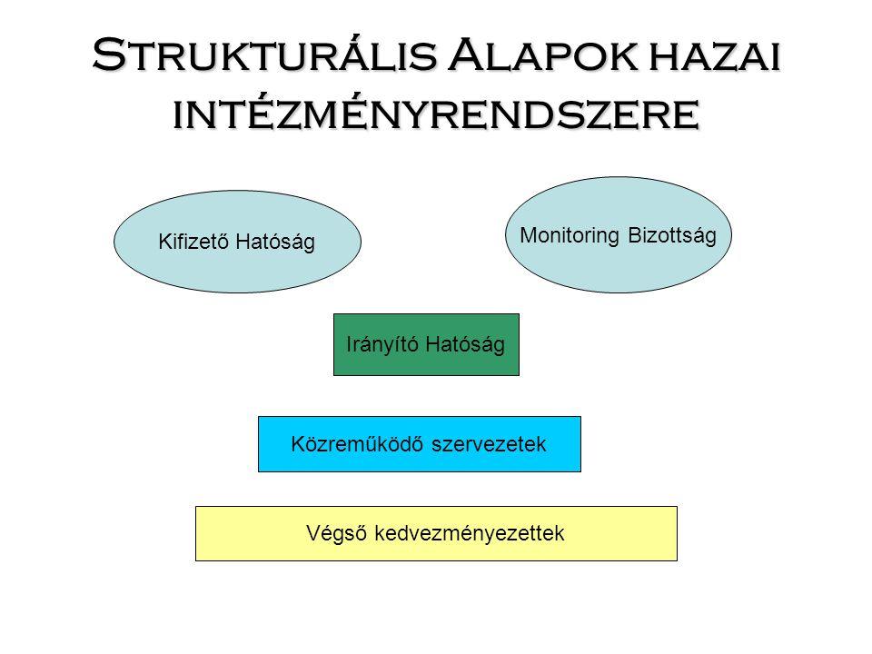 Strukturális Alapok hazai intézményrendszere