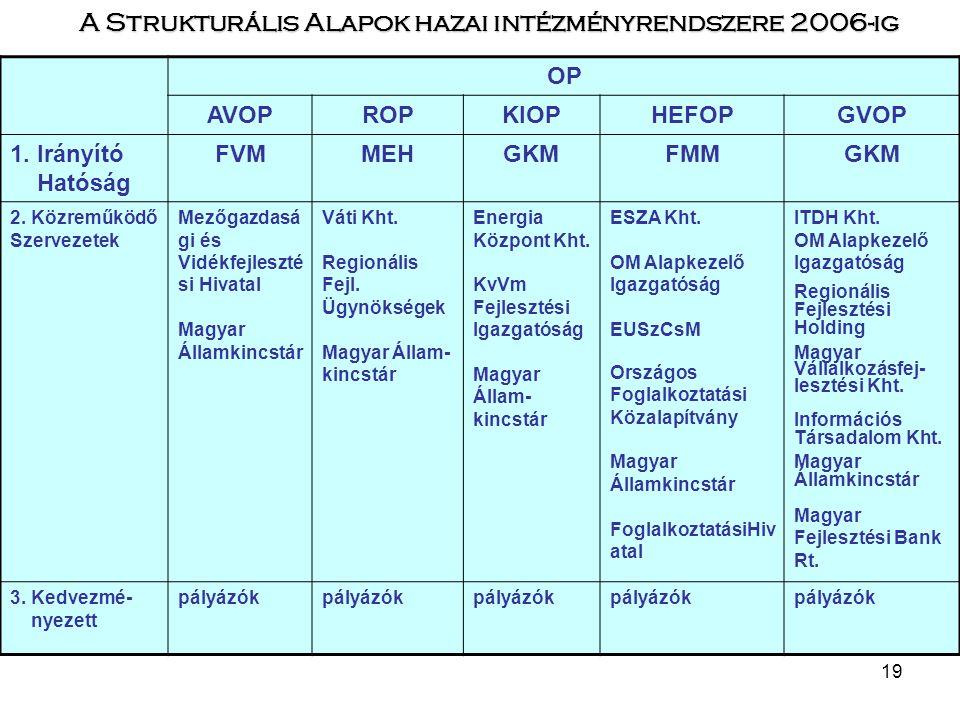 A Strukturális Alapok hazai intézményrendszere 2006-ig