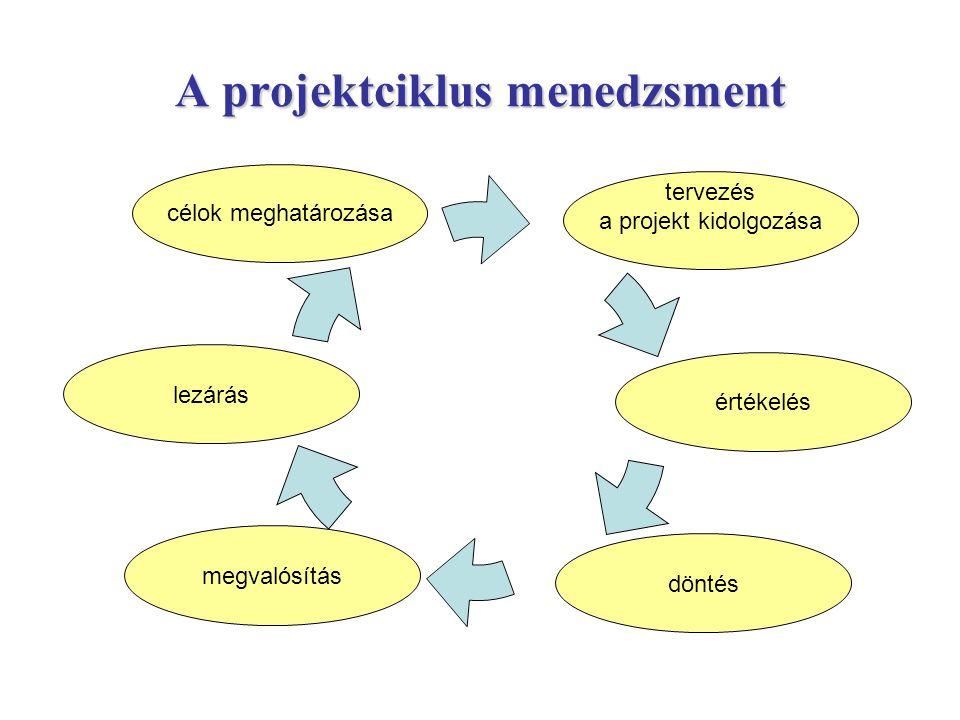 A projektciklus menedzsment