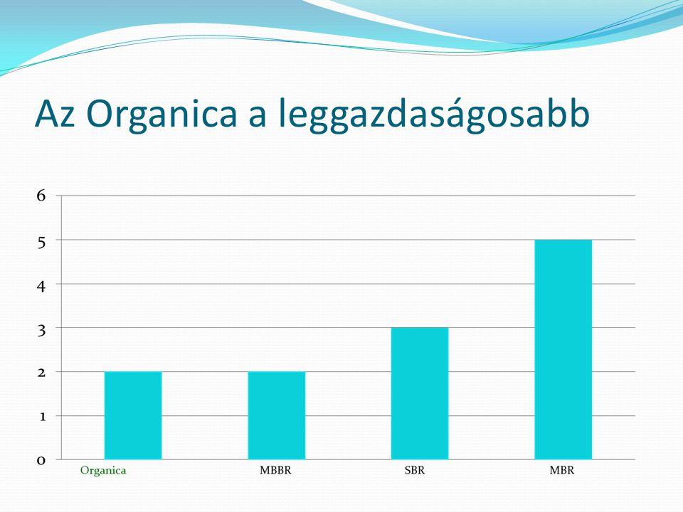 Az Organica a leggazdaságosabb