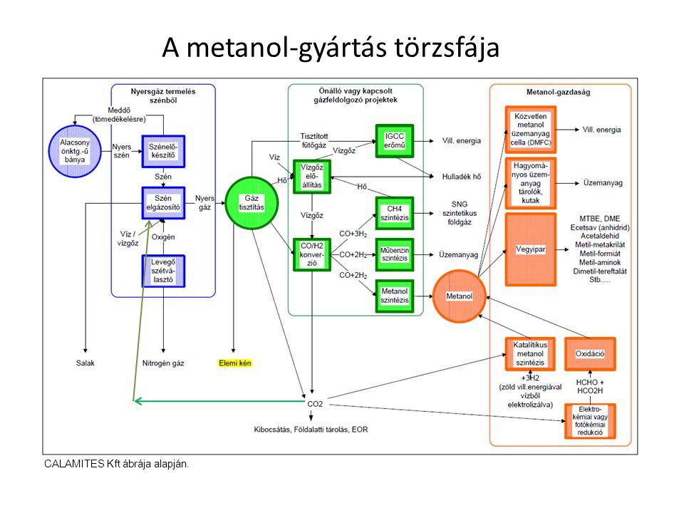 A metanol-gyártás törzsfája