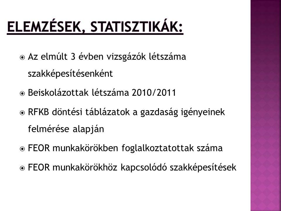 Elemzések, statisztikák: