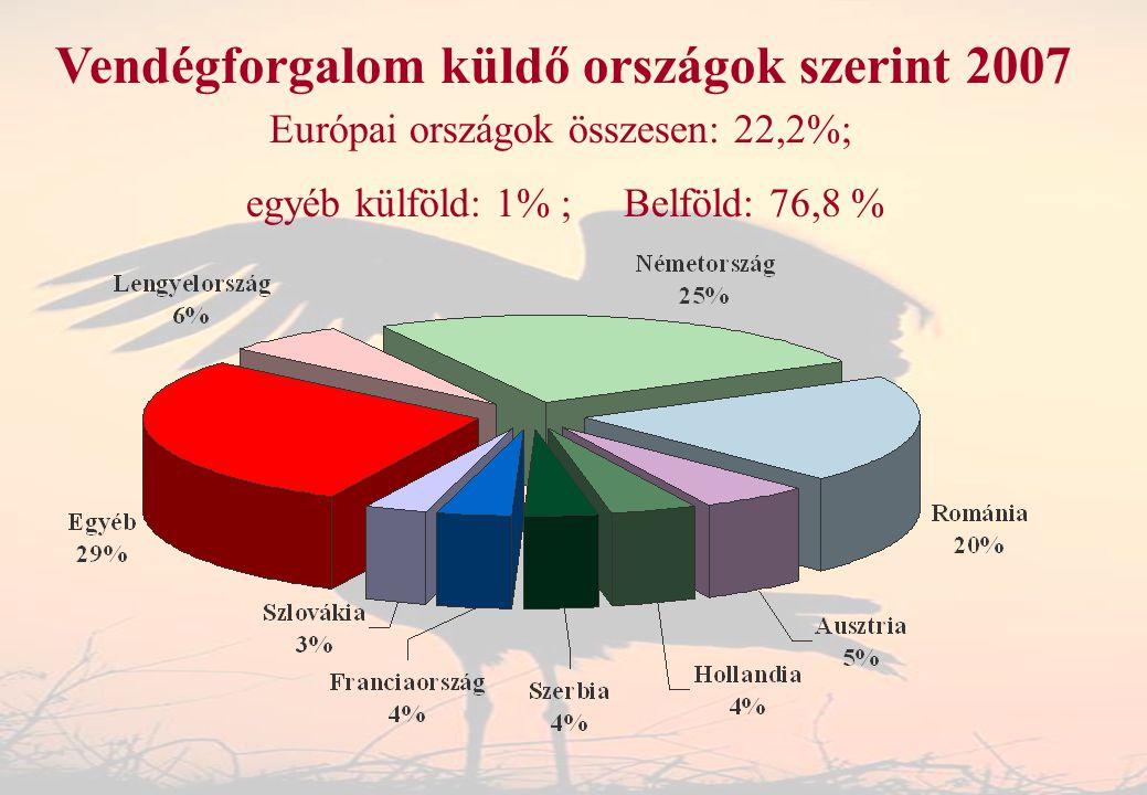 Vendégforgalom küldő országok szerint 2007