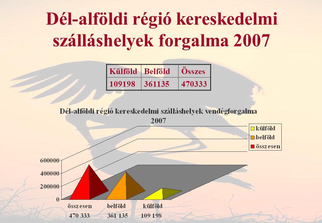 Dél-alföldi régió kereskedelmi szálláshelyek forgalma 2007
