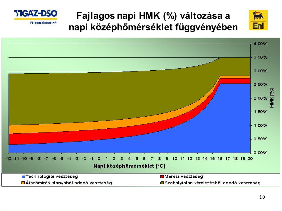 Fajlagos napi HMK (%) változása a napi középhőmérséklet függvényében