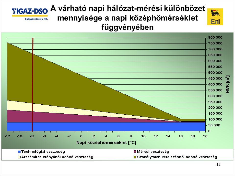 A várható napi hálózat-mérési különbözet mennyisége a napi középhőmérséklet függvényében