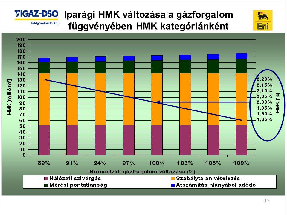 Iparági HMK változása a gázforgalom függvényében HMK kategóriánként