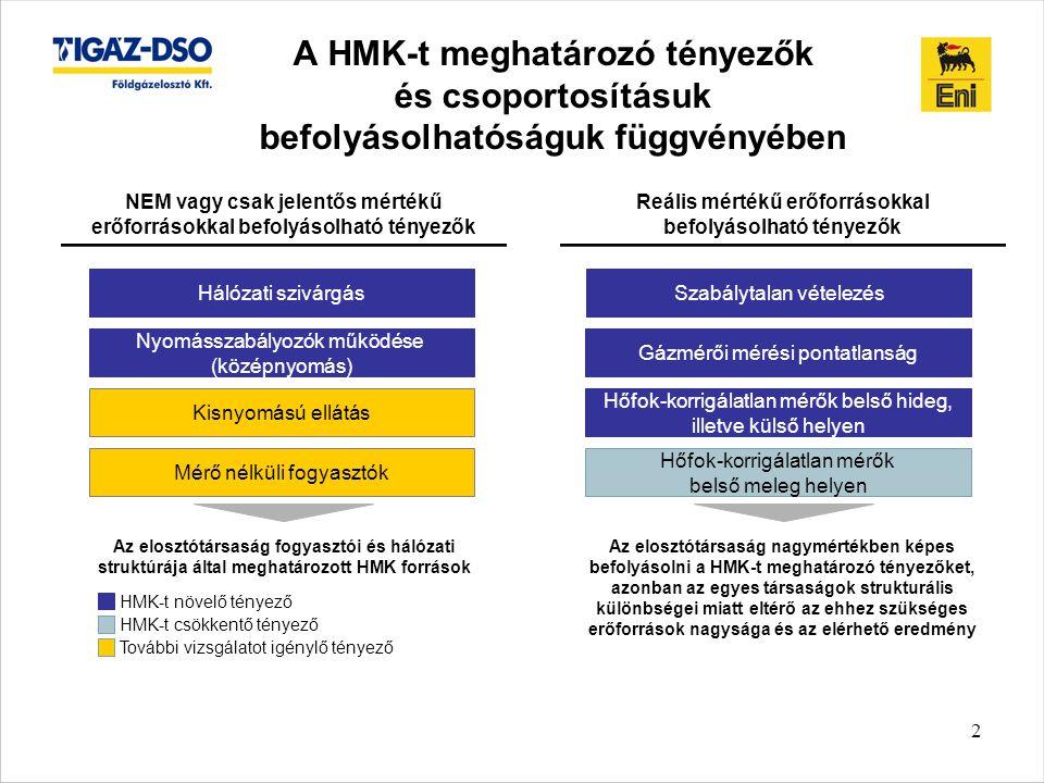 A HMK-t meghatározó tényezők és csoportosításuk befolyásolhatóságuk függvényében