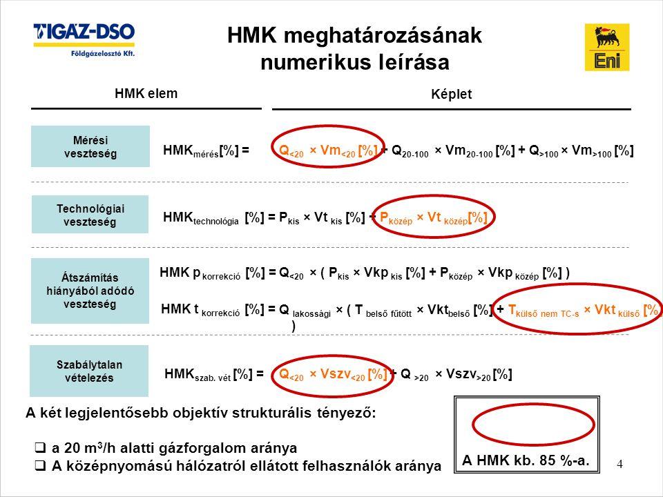 HMK meghatározásának numerikus leírása
